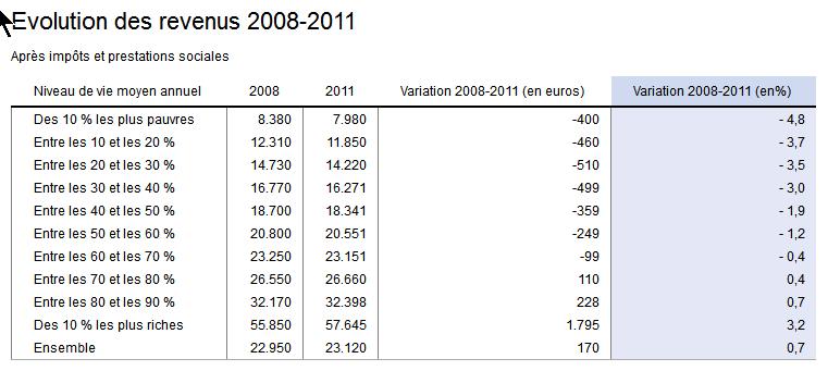 De combien taxer les riches français !